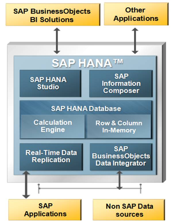 SAP HANA for Rookies – SAPHACK